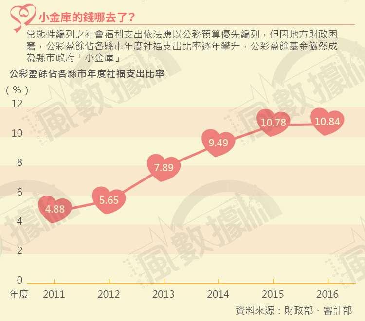 20181002-SMG0035-風數據/公益彩券盈餘(公彩盈餘)專題。小金庫的錢去哪了?切割圖-1。