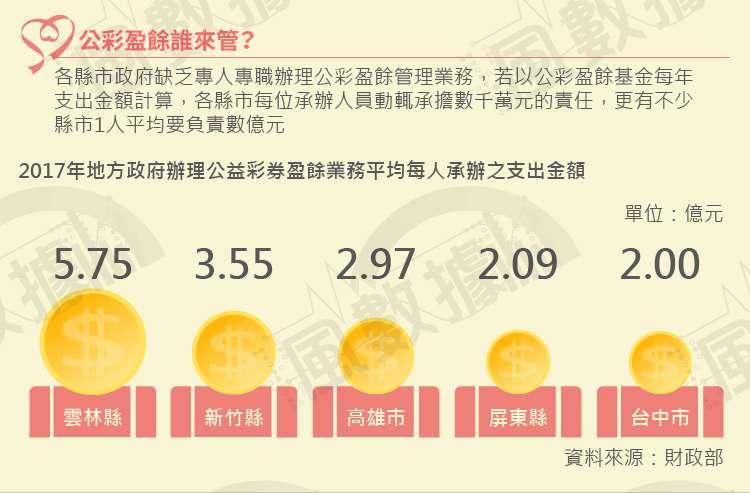 20181002-SMG0035-風數據/公益彩券盈餘(公彩盈餘)專題。公彩盈餘誰來管?切割圖-6。