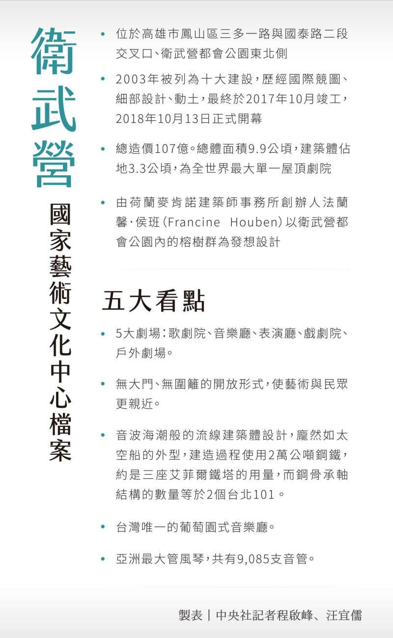 高雄衛武營懶人包(圖/文化+提供)