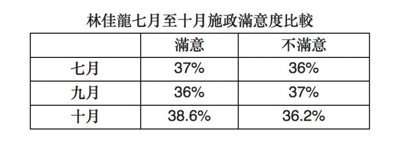20181022-林佳龍7到10月施政滿意度比較。(作者提供)