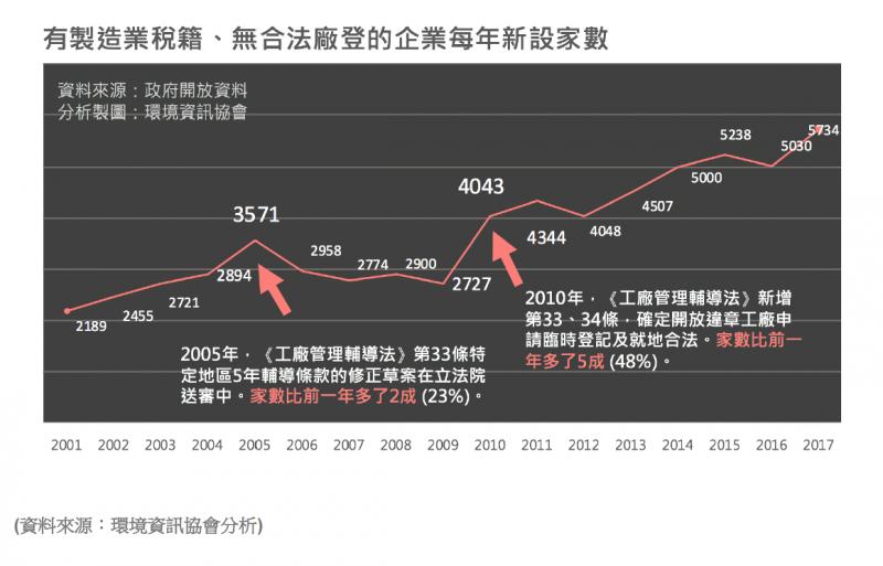 20181022-附件二:有製造業稅籍、無合法廠登的企業每年新設家數。(台灣環境資訊協會提供)