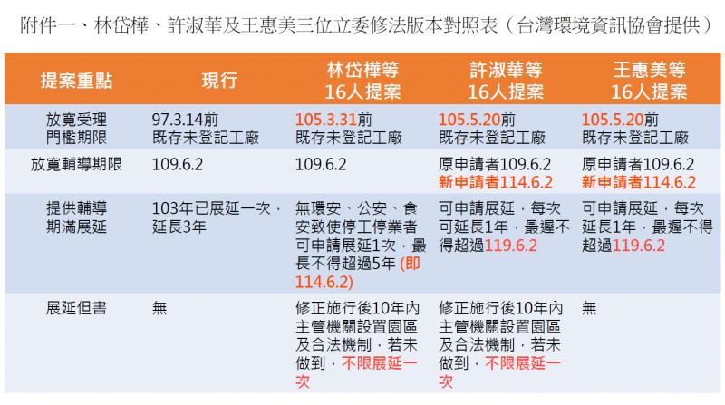 20181022-附件一:林岱樺、許淑華及王惠美三位立委修法版本對照表。(台灣環境資訊協會提供)