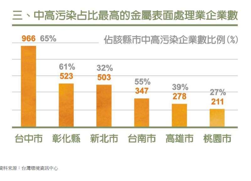 20181022-附件三:中高汙染的違章工廠數量及各縣市分布情形03。(台灣環境資訊協會提供)