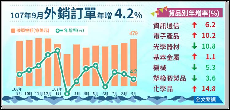 經濟部統計處今天公布9月外銷訂單478.6億美元,較上月增加41.8億美元或增9.6%。(取自經濟部)