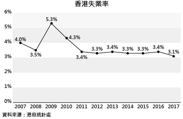 香港失業率