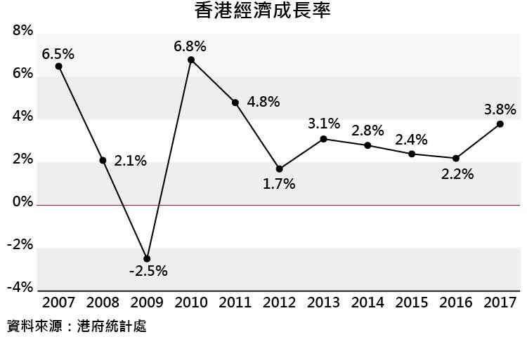 香港經濟成長率