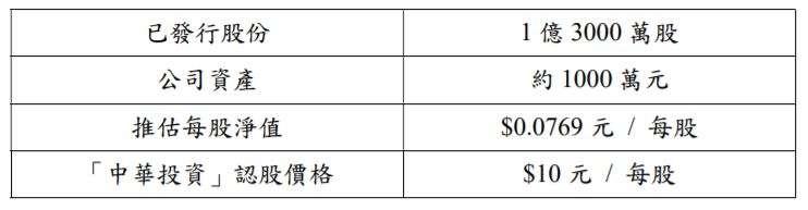 20181023-「中華投資」入股後(106.8.21)「愛唱久久」公司之股權結構。(作者提供)