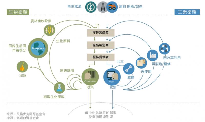 20181023-循環經濟系統圖(來源:截圖自資源循環台灣基金會)