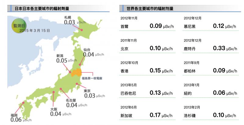 日本各地的輻射劑量。(福島縣旅遊景點輻射各級地圖)