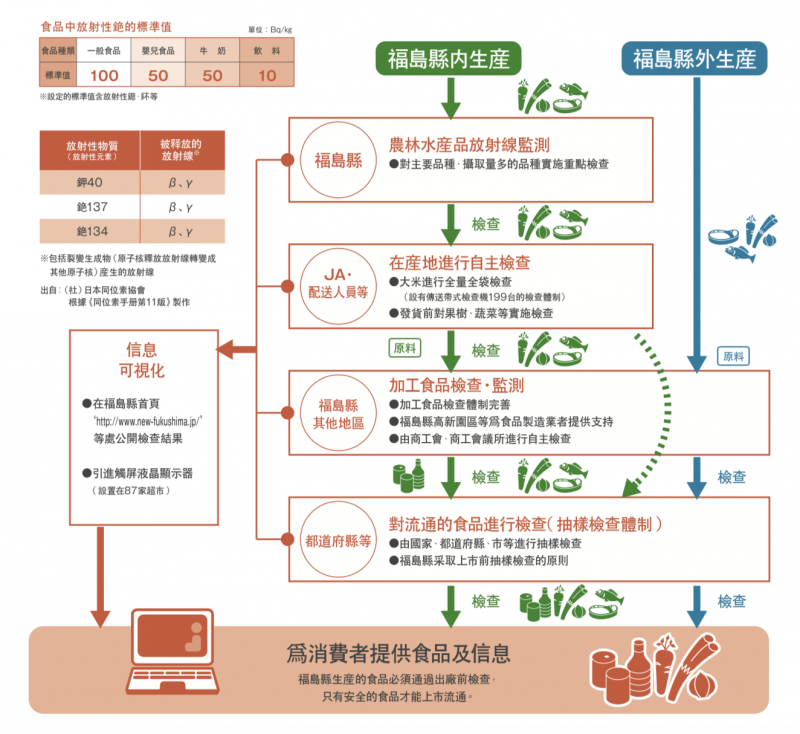 福島縣的食品檢查機制。(翻攝《了解福島的現在》)