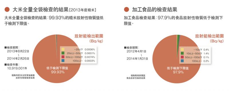 福島大米與加工食品的檢查結果。(翻攝《了解福島的現在》)