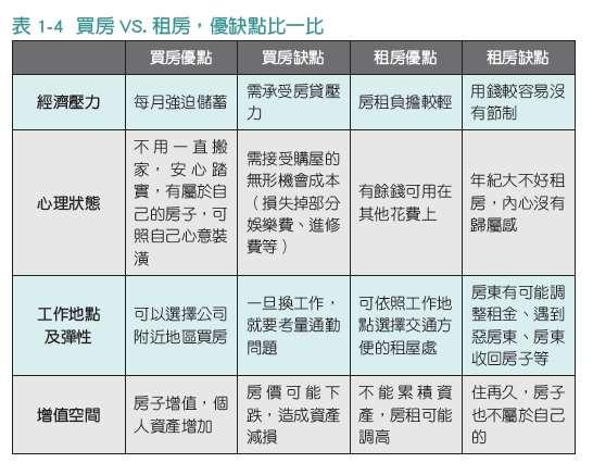 表1-4(圖/時報出版提供)