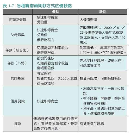 表1-7(圖/時報出版提供)