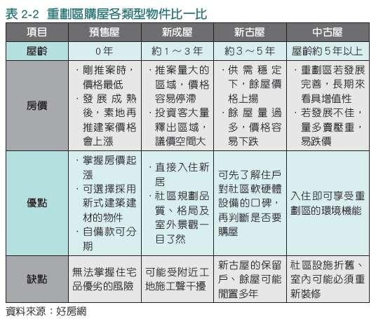 表2-2(圖/時報出版提供)