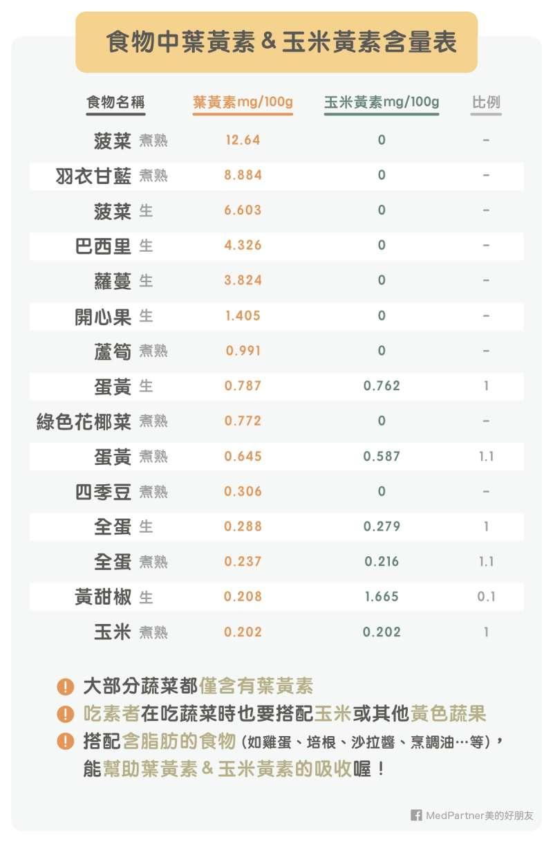 葉黃素菜單_食物中含量表