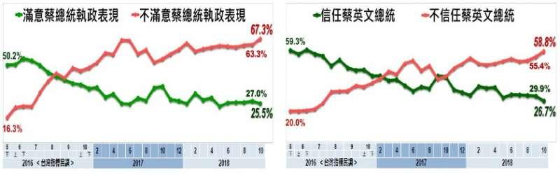 2018-10-31 蔡英文總統的信任度和執政滿意度(取自美麗島電子報)