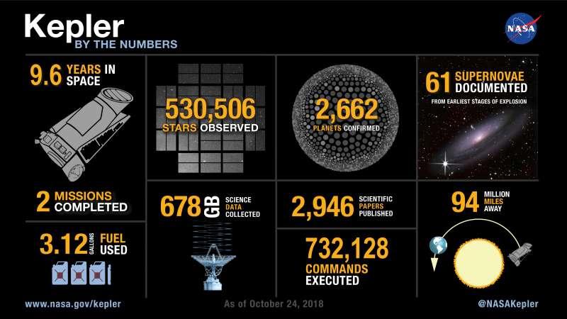 NASA指出克卜勒太空望遠鏡的貢獻。(取自NASA官網)