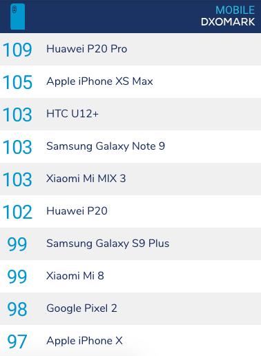 iPhone XS Max位居第二名,而Google Pixel 2也在前10名內。(圖/數位時代提供)