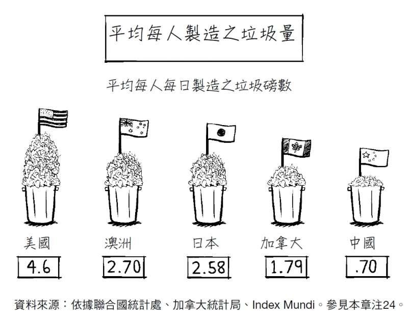 20181102-平均每人製造之垃圾量。(時報出版提供)