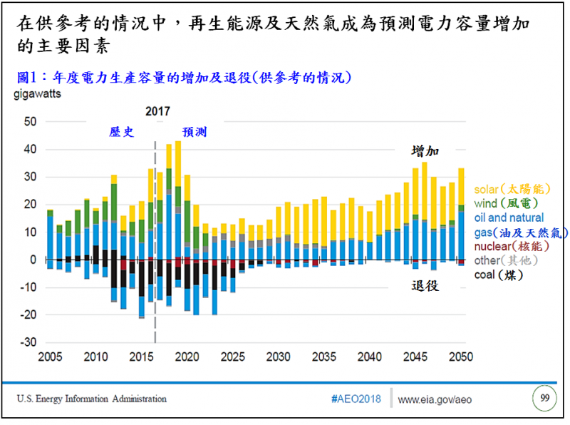20181102-供參考情況中,年度電力生產容量的增加及退役。(圖/作者提供)