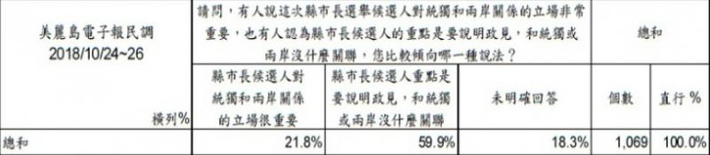 20181102-美麗島電子報10/24-10/26民調。(圖/美麗島電子報,作者提供)