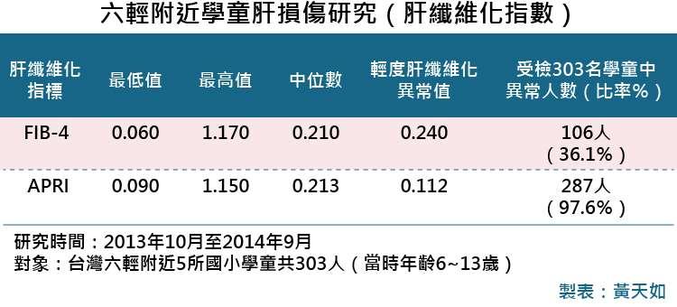 20181101-SMG0035-六輕附近學童肝損傷研究(血液)_D六輕附近學童肝損傷研究(肝纖維化指數)