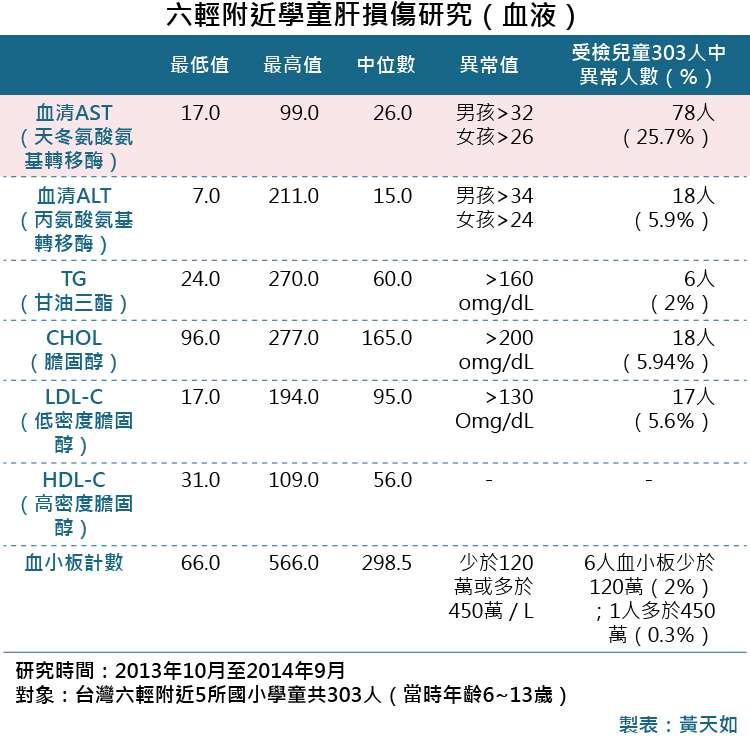 20181101-SMG0035-六輕附近學童肝損傷研究(血液)_A六輕附近學童肝損傷研究(血液)