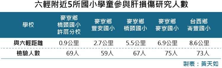 20181101-SMG0035-六輕附近學童肝損傷研究(血液)_B六輕附近5所國小學童參與肝損傷研究人數