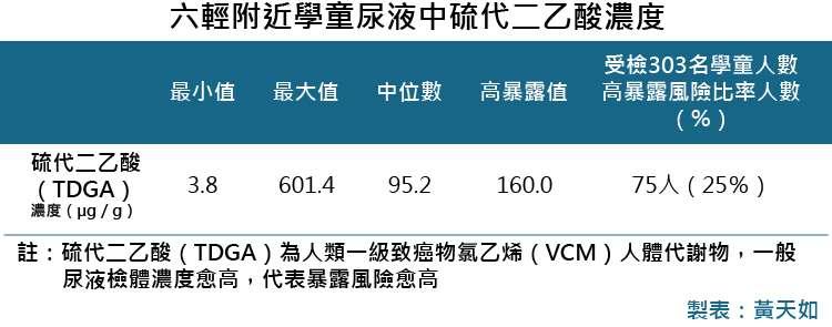 20181101-SMG0035-六輕附近學童肝損傷研究(血液)_C六輕附近學童尿液中硫代二乙酸濃度
