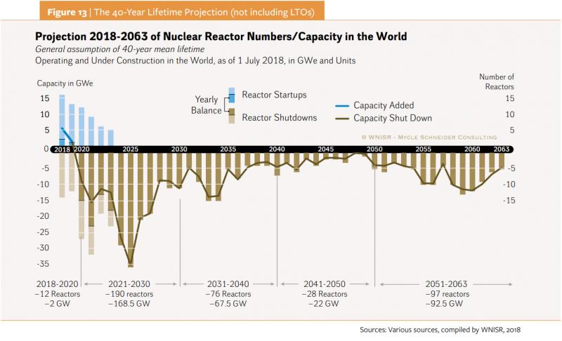 20181105-Figure 13-以每座核電廠運轉壽命40年計算,至2030年將有190部機組、168.5GW的裝置容量將陸續除役,是過去10年新增機組數量的3.5倍。(取自WNISR2018報告)