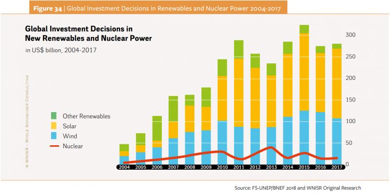20181105-Figure 34-英國辛克利角C核電廠的履約價格高達每度電0.12美元,反觀2017年陸域、離岸風電已出現每度0.02美元及0.045美元的競價結果,太陽能也低至每度0.025美元。(取自WNISR2018報告)