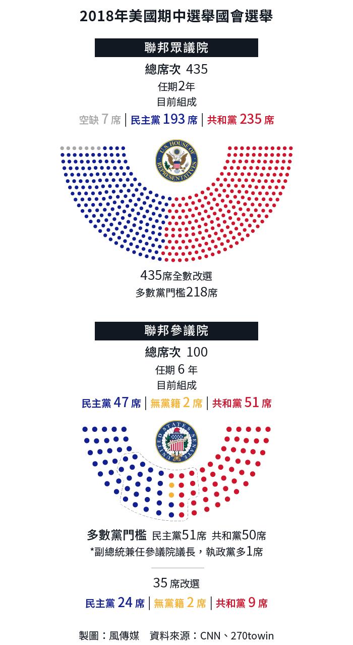 2018年美國期中選舉,參議院及眾議院席次介紹。(風傳媒製圖)