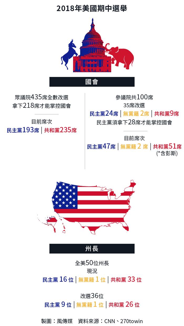 2018年美國期中選舉,國會與州長選舉介紹。(風傳媒製圖)