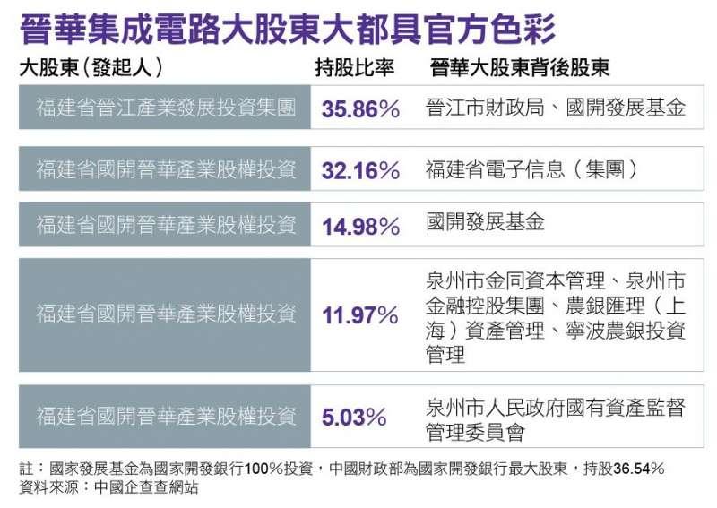 晉華集成電路大股東大都具官方色彩。