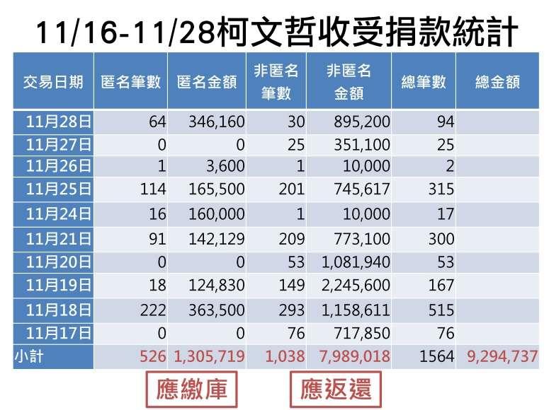 20181108-圖表為2014年競選台北市長期間柯文哲宣布停止募款後向監察院申報獻金。(姚文智辦公室提供)