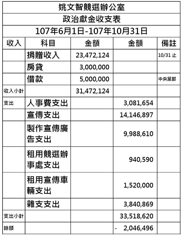 20181110-由公視舉辦台北市長電視辯論10日登場,民進黨台北市長候選人姚文智公布競選收支帳目。(姚文智辦公室提供)