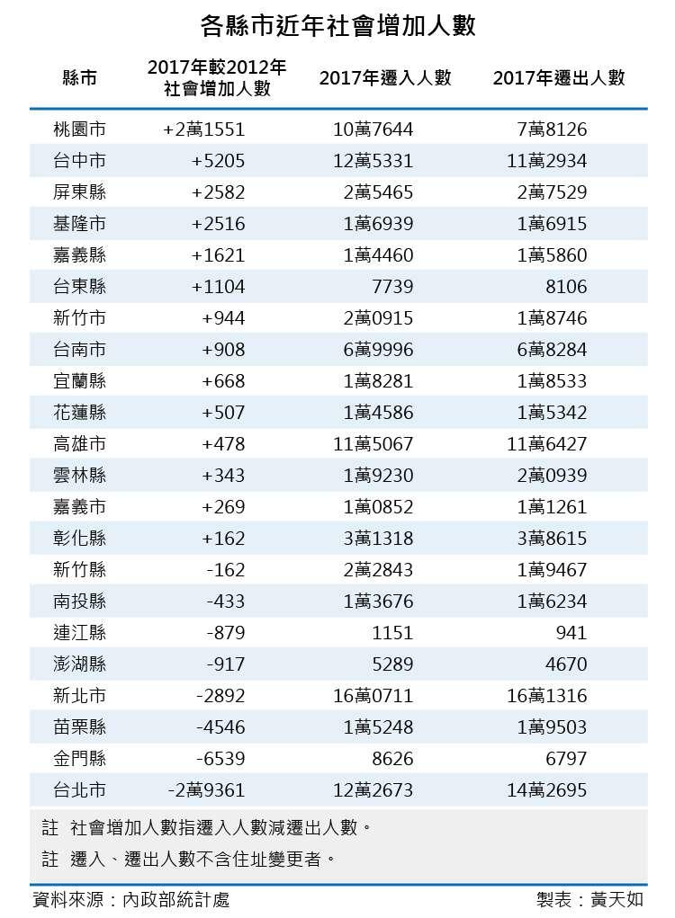 20181110-SMG0035-天如專題_I各縣市近年社會增加人數(風傳媒製表)