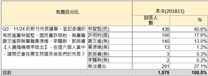 20181112-現任新竹市長、民進黨新竹市長候選人林智堅的競選辦公室12日公布最新民調顯示。(林智堅競選總部提供)