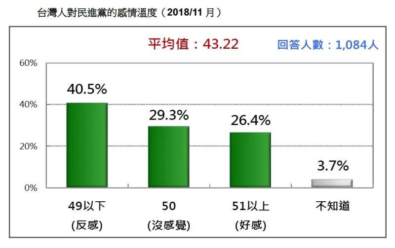20181112-台灣人對民進黨的感情溫度(2018/11月)。(台灣民意基金會提供)