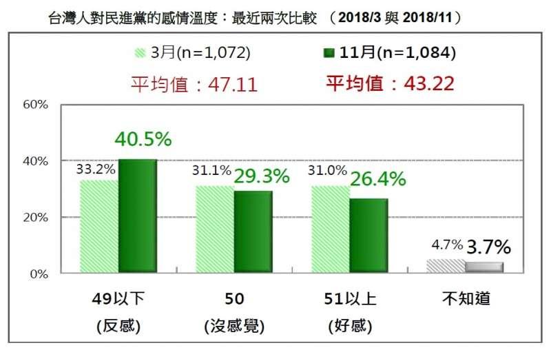 20181112-台灣人對民進黨的感情溫度:最近兩次比較(2018/3與2018/11)。(台灣民意基金會提供)