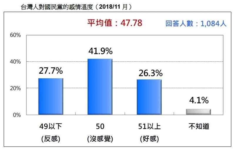 20181112-台灣人對國民黨的情感溫度(2018/11月)。(台灣民意基金會提供)