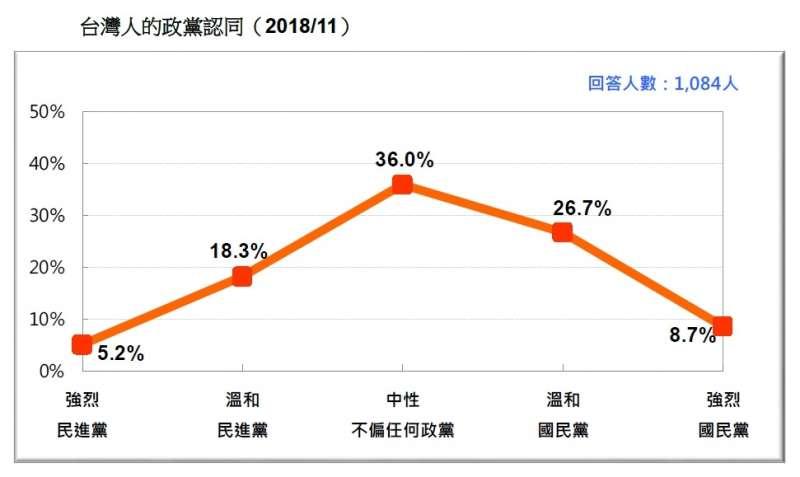 20181112-台灣人的政黨認同( 2018/11)。(台灣民意基金會提供)