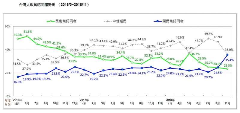 20181112-台灣人政黨認同趨勢圖( 2016/5~2018/11)。(台灣民意基金會提供)