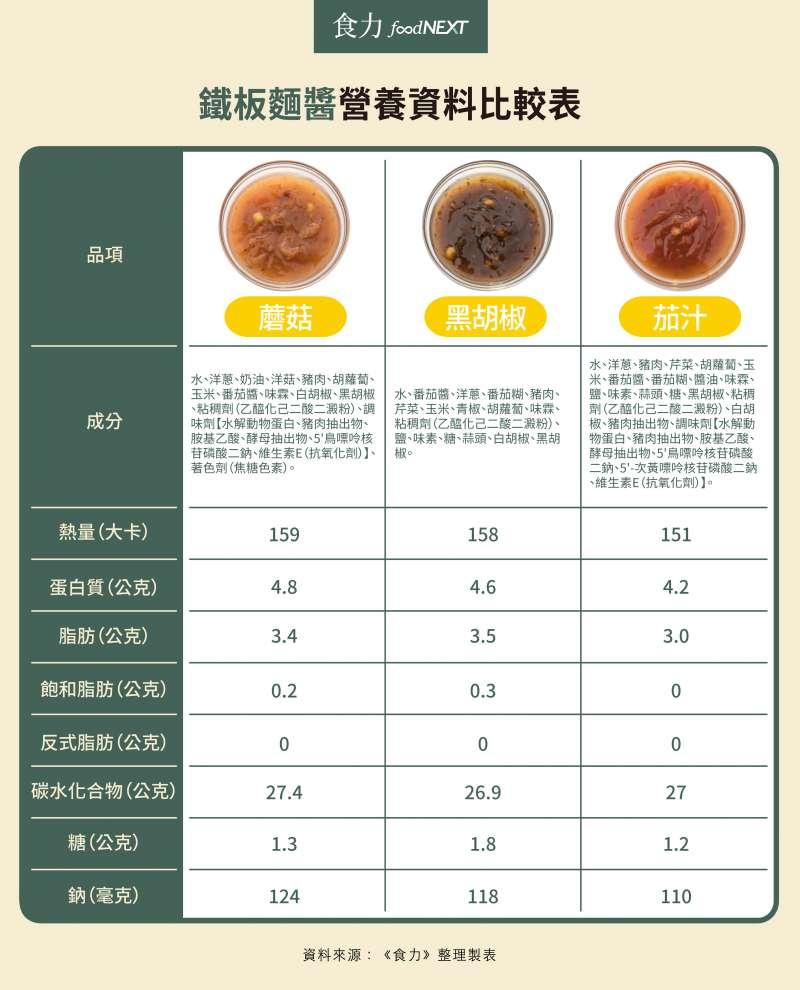 鐵板麵醬營養資料比較表(圖/食力foodNEXT提供)