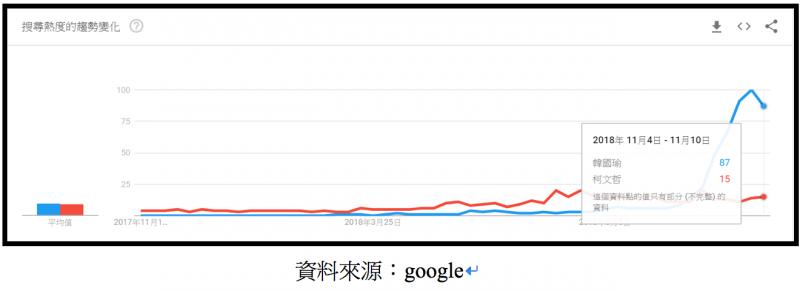 20181112-韓國瑜與柯文哲過去一年搜尋趨勢變化。(作者整理提供,資料來源:google)