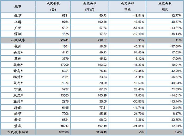 10月北京新房交易面積環比下降29%。(網易財經)