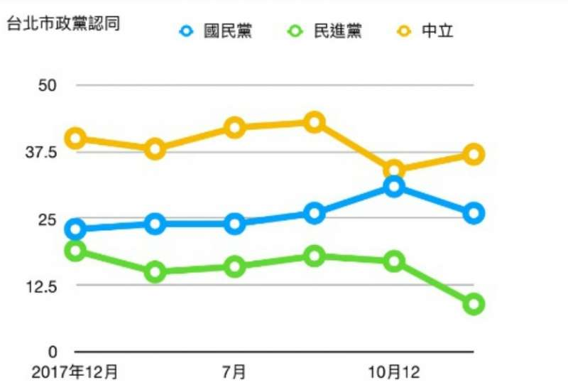 20181113-台北市政黨認同。(20181113取自《美麗島最新民調》)