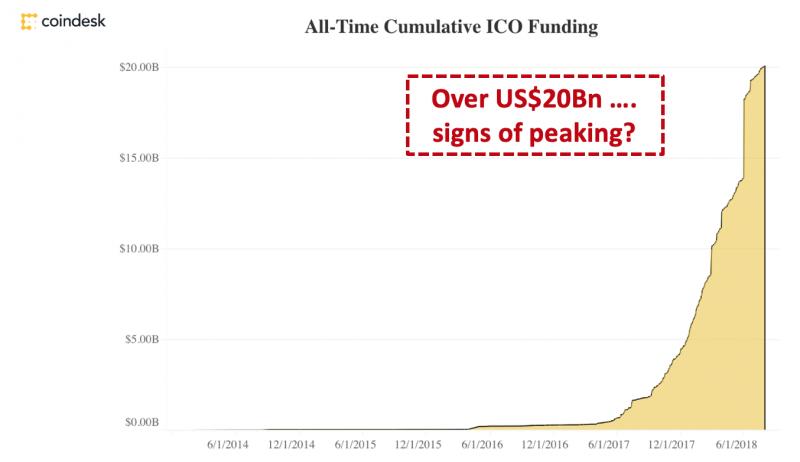 All-Time Cumulative ICO Fanding圖表。(作者提供)