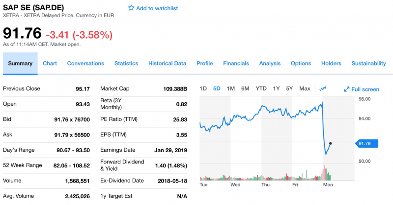 SAP過去五天股價走勢。(擷取自Yahoo! Finance)
