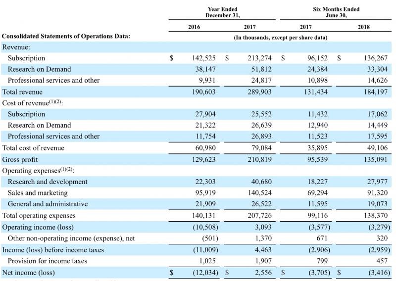 Qualtrics過去兩年損益表。(擷取自上市申請書)